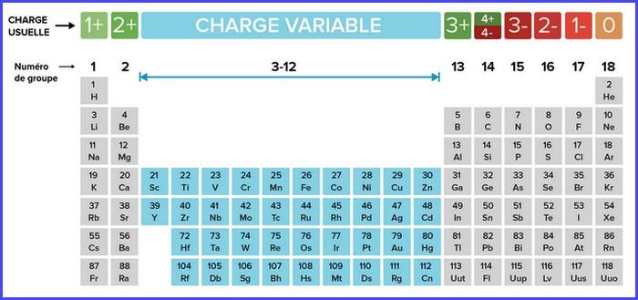 bioelectronique atome charge electrique