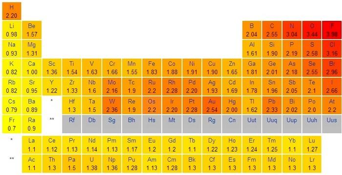 bioélectronique atome tableau électronégativité 1