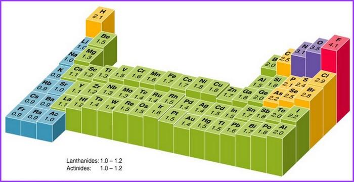 bioelectronique atome tableau électronegativité