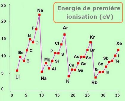 Bioélectronique atomes énergie 1