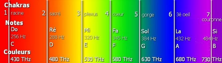 energescence spectre fréquences