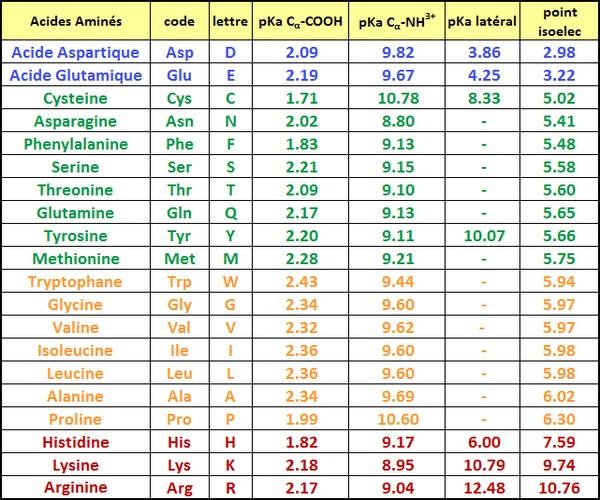 tableau polarisation acides aminés