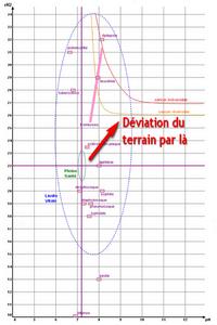 energescence terrain pathologique deviation pt