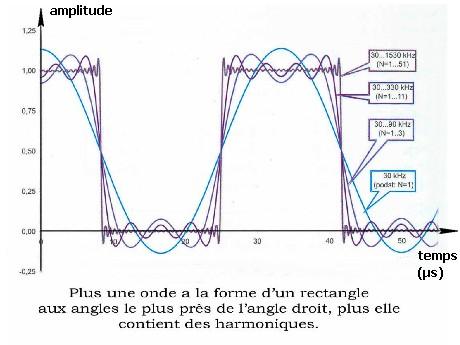 signaux carrés harmoniques