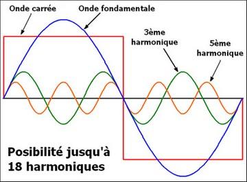 onde carrée harmonique