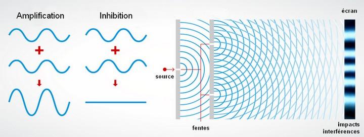 graphe interférence