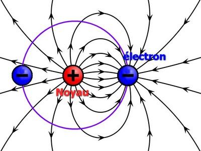 bioélectronique polarité atome 3