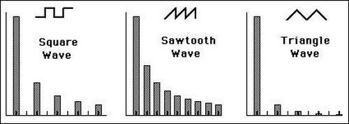 potentiel formes d`ondes