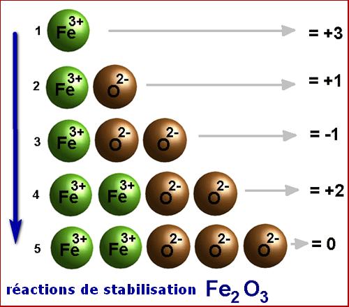 bioélectronique atomes electriques stabilisation Fe2O3