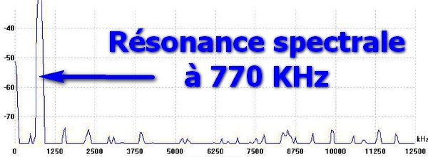 résonance spectrale