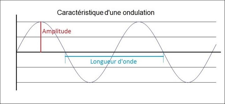 sinusoide