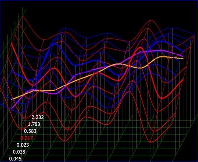 Spectres signatures vibratoires