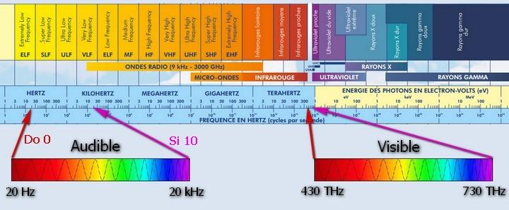 sonothérapie spectres fréquences